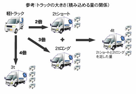 トラックの大きさ(積み込める量の関係)