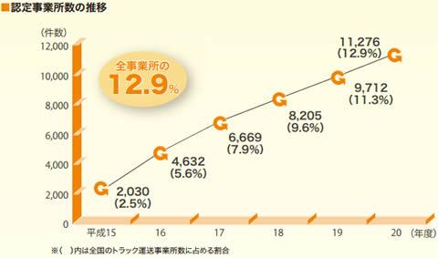 Gマーク認定事業所数の推移